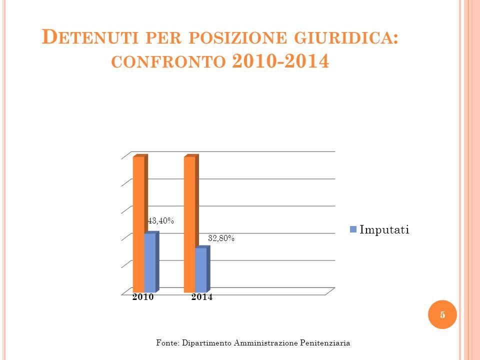 D ETENUTI PER POSIZIONE GIURIDICA : CONFRONTO 2010-2014 5 Fonte: Dipartimento Amministrazione Penitenziaria