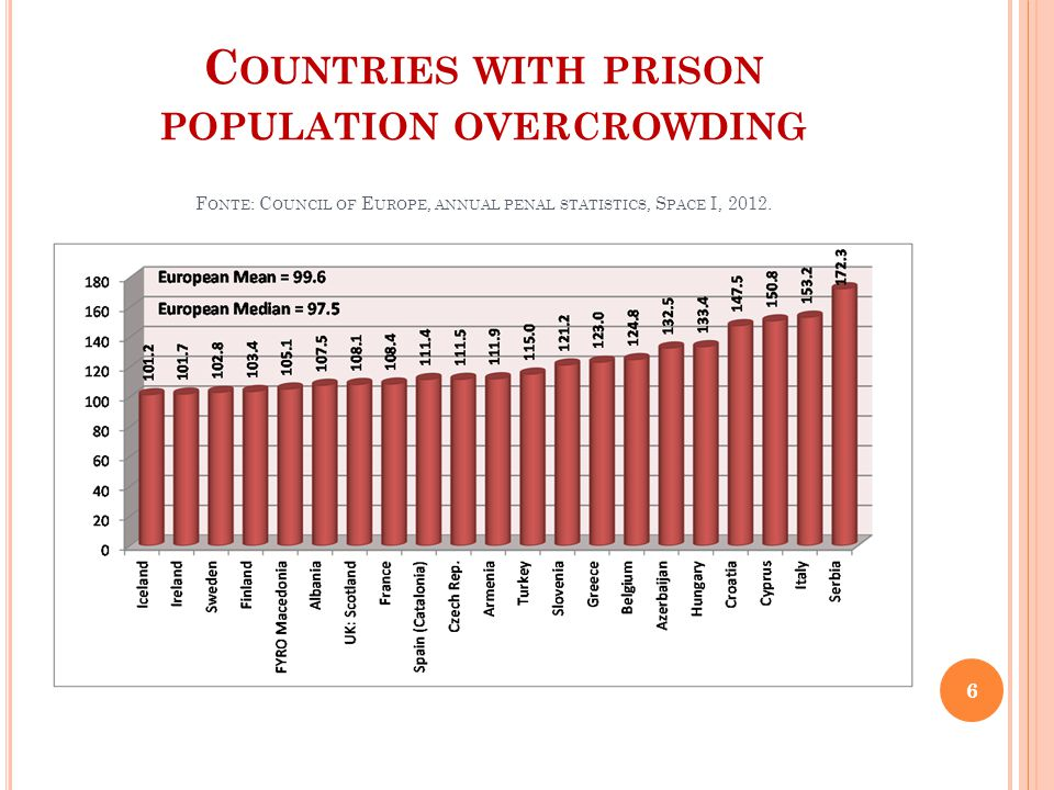 C OUNTRIES WITH PRISON POPULATION OVERCROWDING F ONTE : C OUNCIL OF E UROPE, ANNUAL PENAL STATISTICS, S PACE I, 2012. 6
