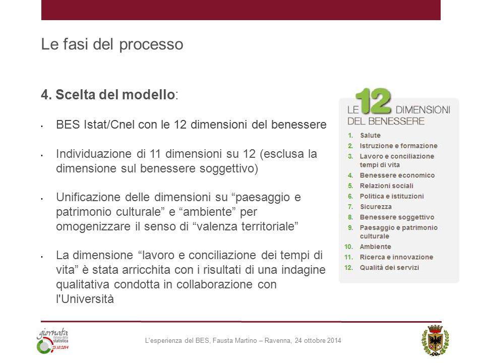 Le fasi del processo 4. Scelta del modello: BES Istat/Cnel con le 12 dimensioni del benessere Individuazione di 11 dimensioni su 12 (esclusa la dimens