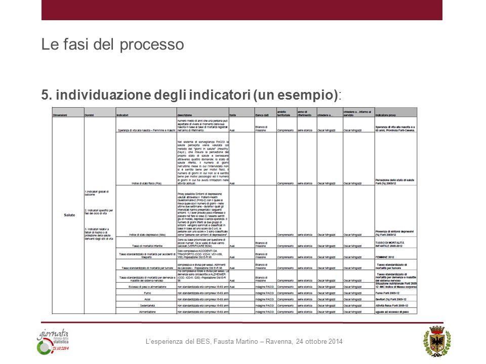 Le fasi del processo 5. individuazione degli indicatori (un esempio): L'esperienza del BES, Fausta Martino – Ravenna, 24 ottobre 2014