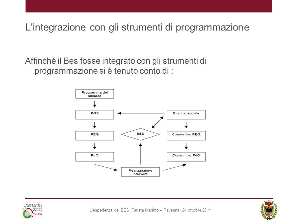 L'integrazione con gli strumenti di programmazione Affinché il Bes fosse integrato con gli strumenti di programmazione si è tenuto conto di : L'esperi