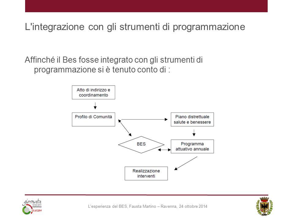 L integrazione con gli strumenti di programmazione Affinché il Bes fosse integrato con gli strumenti di programmazione si è tenuto conto di : L esperienza del BES, Fausta Martino – Ravenna, 24 ottobre 2014