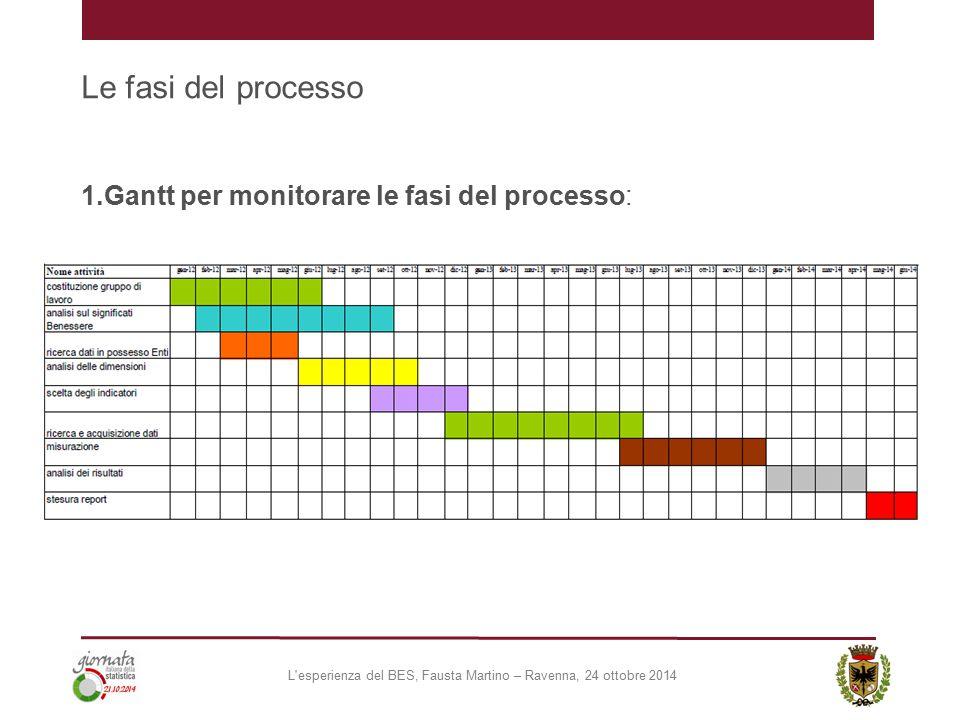 Le fasi del processo 1.Gantt per monitorare le fasi del processo: L'esperienza del BES, Fausta Martino – Ravenna, 24 ottobre 2014