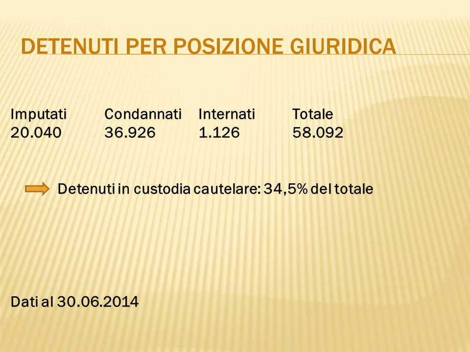 DETENUTI PER POSIZIONE GIURIDICA ImputatiCondannati InternatiTotale 20.040 36.926 1.126 58.092 Detenuti in custodia cautelare: 34,5% del totale Dati a