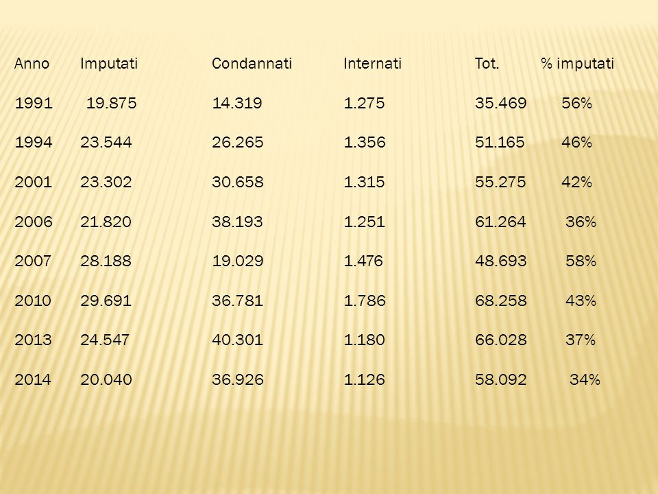 AnnoImputati Condannati Internati Tot.% imputati 1991 19.87514.3191.27535.469 56% 1994 23.54426.2651.35651.165 46% 2001 23.302 30.658 1.31555.275 42%