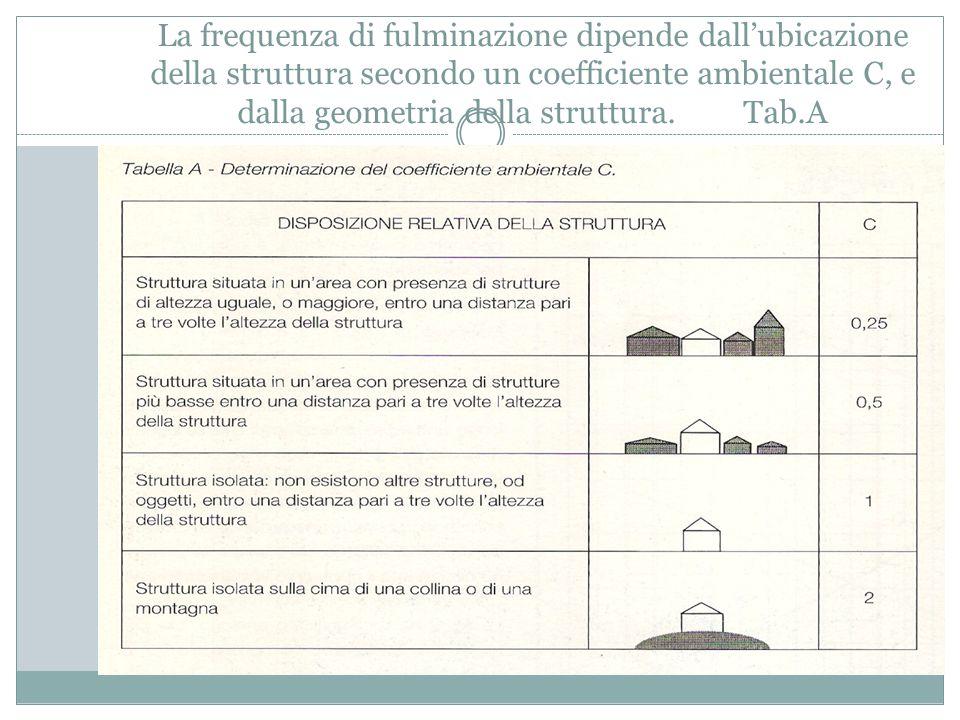 La frequenza di fulminazione dipende dall'ubicazione della struttura secondo un coefficiente ambientale C, e dalla geometria della struttura. Tab.A In