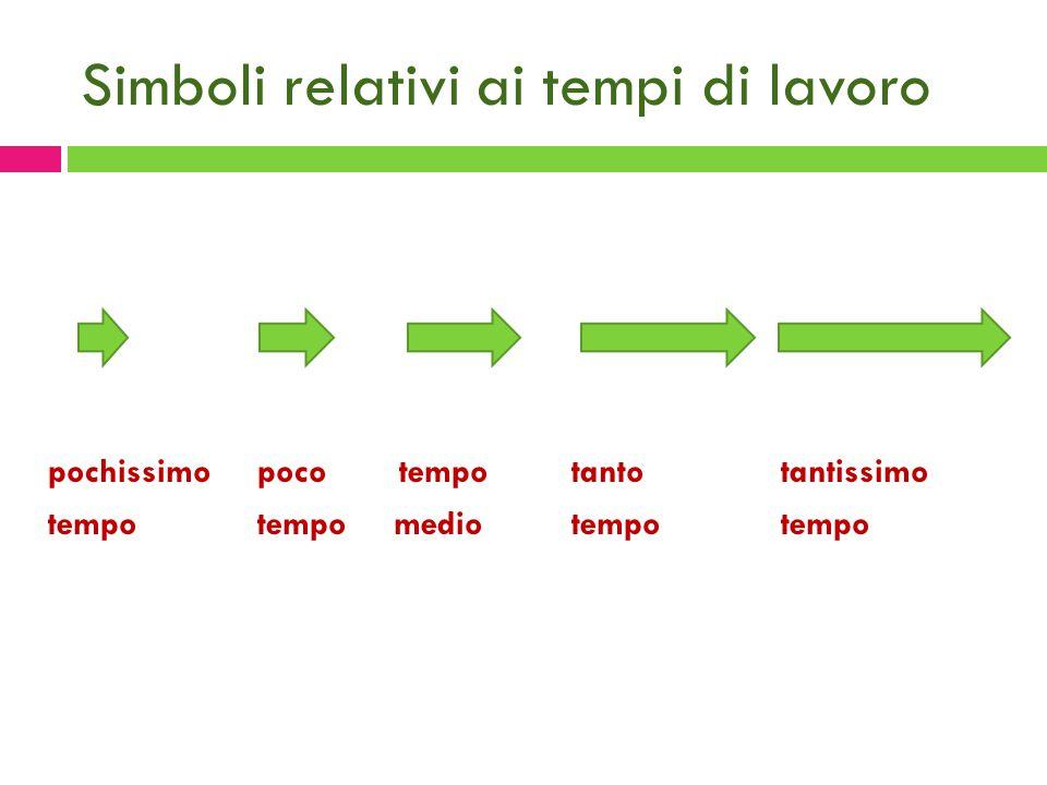 Simboli relativi ai tempi di lavoro pochissimo poco tempotantotantissimo tempo tempo medio tempotempo
