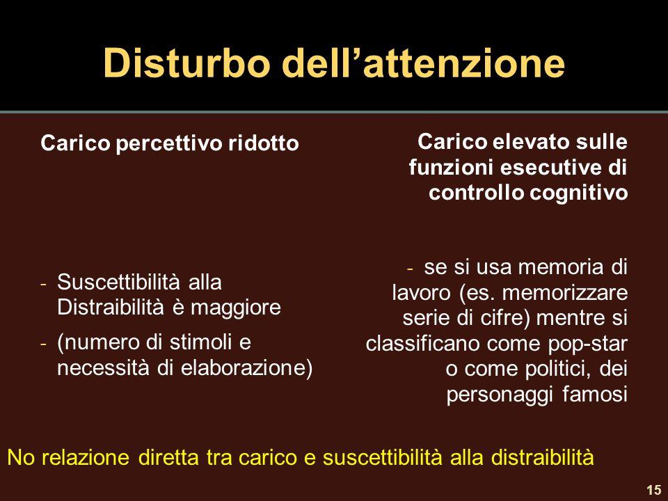 Disturbo dell'attenzione Carico percettivo ridotto - Suscettibilità alla Distraibilità è maggiore - (numero di stimoli e necessità di elaborazione) Ca