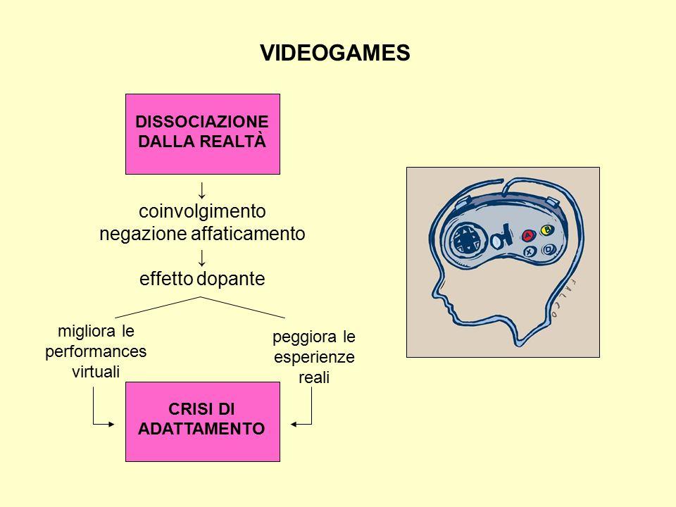 VIDEOGAMES ↓ coinvolgimento negazione affaticamento ↓ effetto dopante DISSOCIAZIONE DALLA REALTÀ CRISI DI ADATTAMENTO migliora le performances virtual