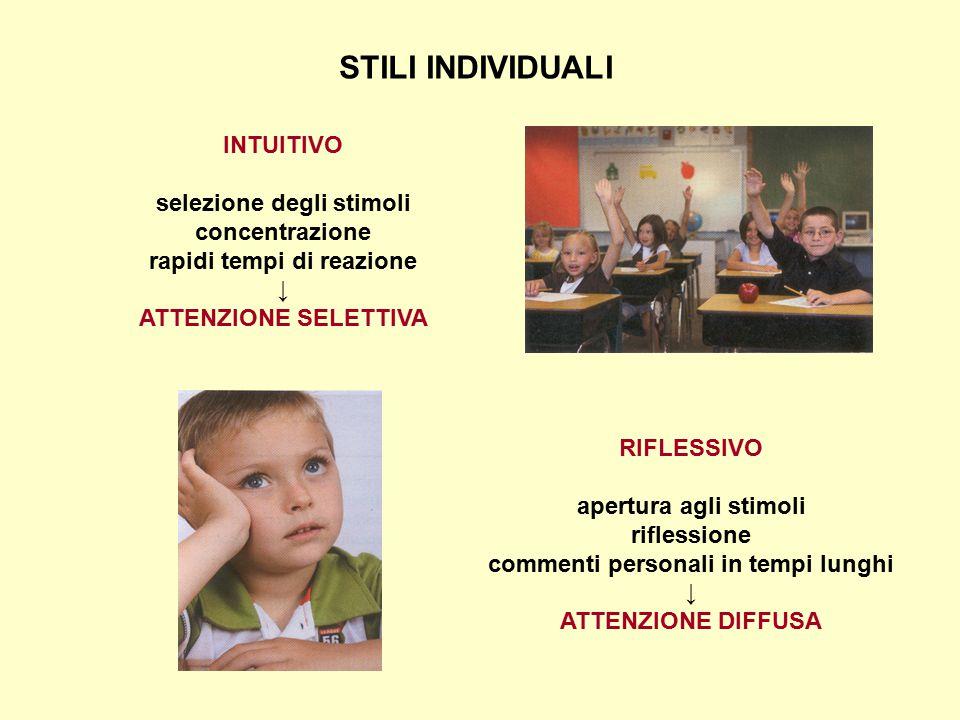 STILI INDIVIDUALI INTUITIVO selezione degli stimoli concentrazione rapidi tempi di reazione ↓ ATTENZIONE SELETTIVA RIFLESSIVO apertura agli stimoli ri