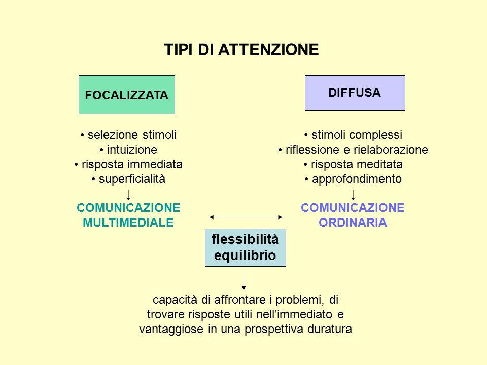 FOCALIZZATA DIFFUSA TIPI DI ATTENZIONE selezione stimoli intuizione risposta immediata superficialità ↓ COMUNICAZIONE MULTIMEDIALE stimoli complessi r