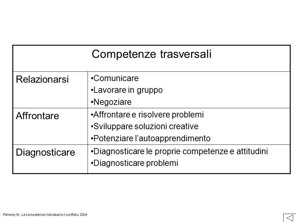 Competenze trasversali Relazionarsi Comunicare Lavorare in gruppo Negoziare Affrontare Affrontare e risolvere problemi Sviluppare soluzioni creative P