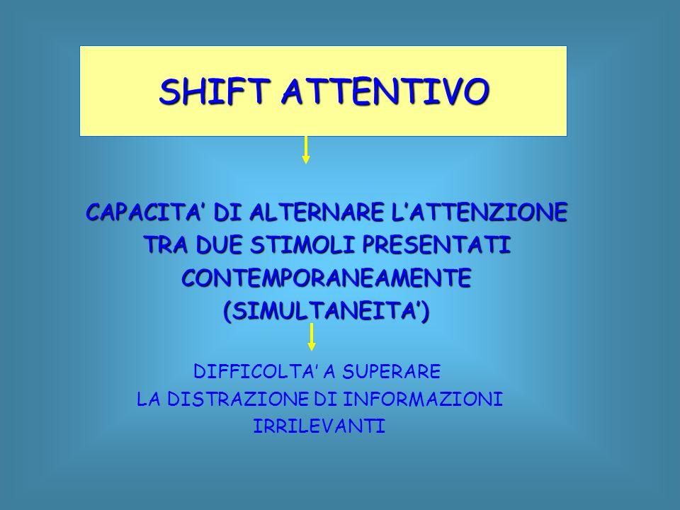 SHIFT ATTENTIVO CAPACITA' DI ALTERNARE L'ATTENZIONE TRA DUE STIMOLI PRESENTATI CONTEMPORANEAMENTE(SIMULTANEITA') DIFFICOLTA' A SUPERARE LA DISTRAZIONE