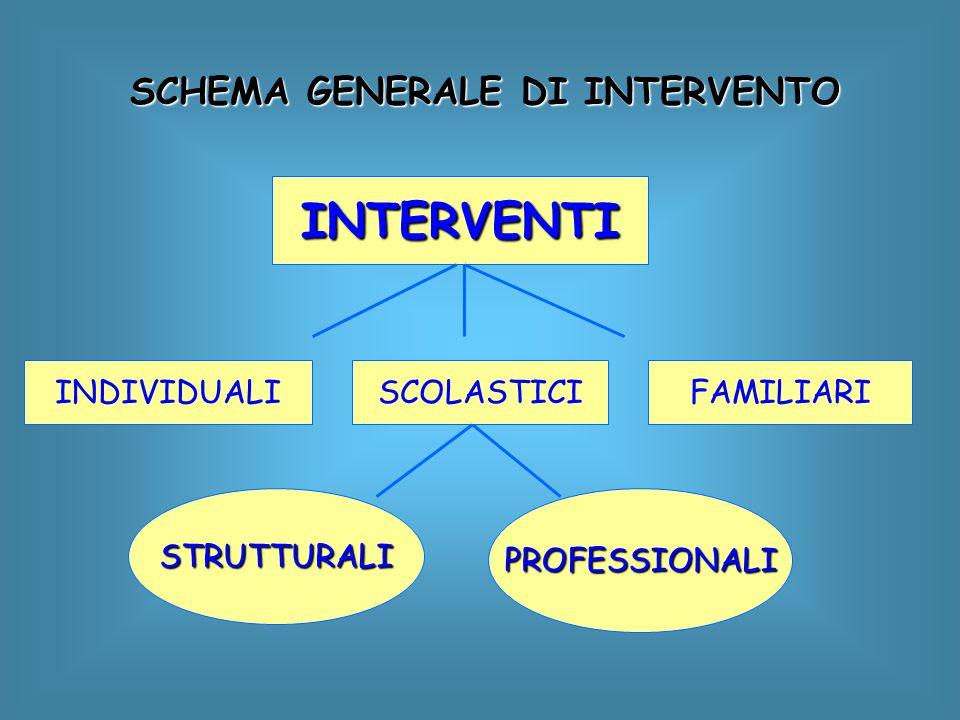 SCHEMA GENERALE DI INTERVENTO INTERVENTI INDIVIDUALIFAMILIARISCOLASTICI STRUTTURALIPROFESSIONALI