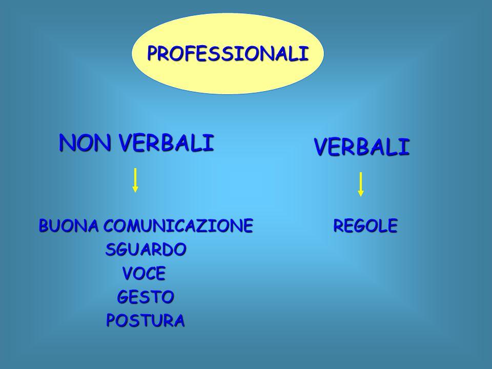 PROFESSIONALI NON VERBALI VERBALI BUONA COMUNICAZIONE SGUARDOVOCEGESTOPOSTURAREGOLE