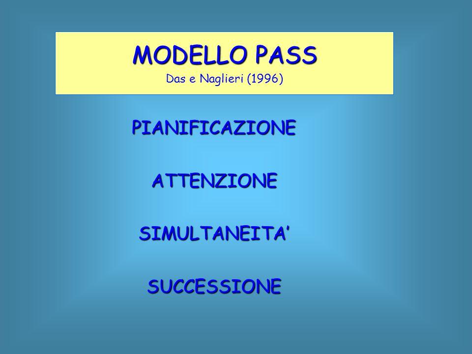 MODELLO PASS Das e Naglieri (1996) PIANIFICAZIONEATTENZIONESIMULTANEITA'SUCCESSIONE
