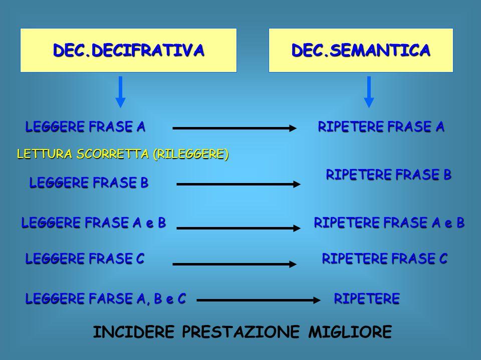 DEC.DECIFRATIVADEC.SEMANTICA LEGGERE FRASE A RIPETERE FRASE A LEGGERE FRASE B LETTURA SCORRETTA (RILEGGERE ) RIPETERE FRASE B LEGGERE FRASE A e B RIPE