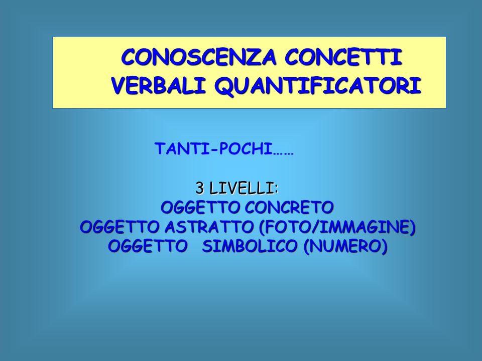 TANTI-POCHI…… 3 LIVELLI: 3 LIVELLI: OGGETTO CONCRETO OGGETTO ASTRATTO (FOTO/IMMAGINE) OGGETTO SIMBOLICO (NUMERO) CONOSCENZA CONCETTI VERBALI QUANTIFIC