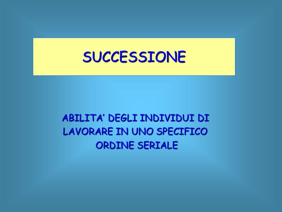 SUCCESSIONE ABILITA' DEGLI INDIVIDUI DI LAVORARE IN UNO SPECIFICO ORDINE SERIALE