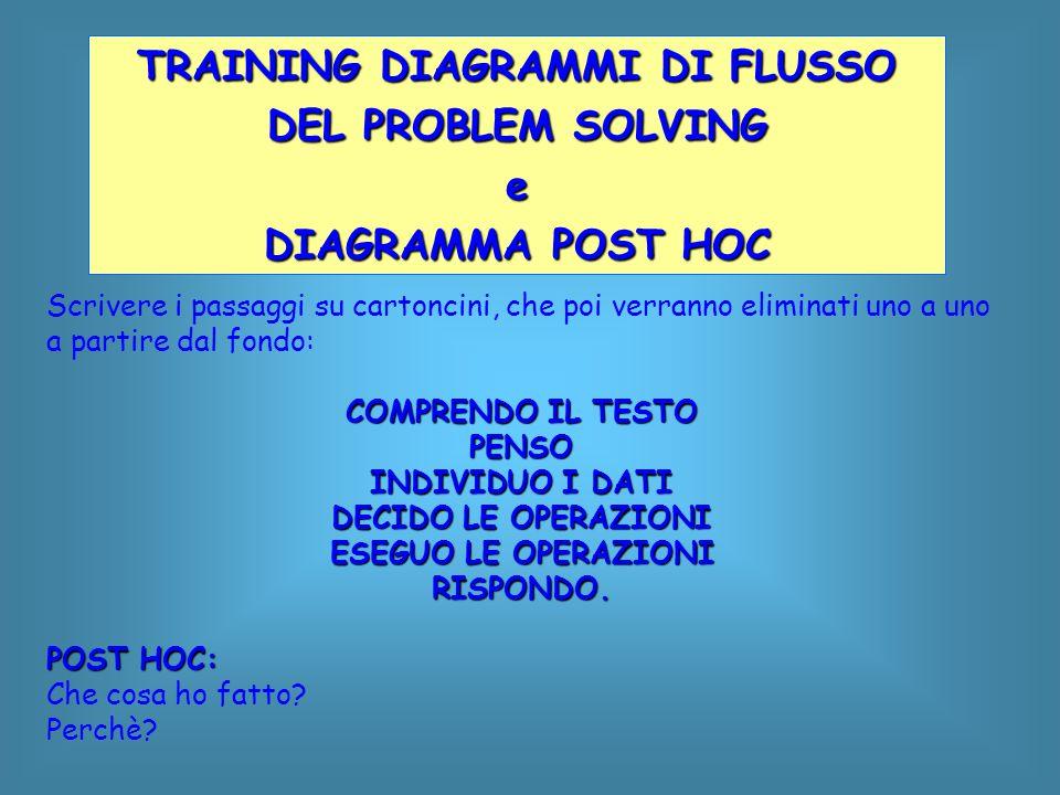 TRAINING DIAGRAMMI DI FLUSSO DEL PROBLEM SOLVING e DIAGRAMMA POST HOC Scrivere i passaggi su cartoncini, che poi verranno eliminati uno a uno a partir