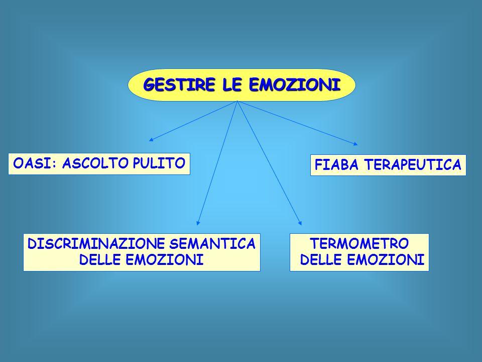 GESTIRE LE EMOZIONI OASI: ASCOLTO PULITO DISCRIMINAZIONE SEMANTICA DELLE EMOZIONI TERMOMETRO DELLE EMOZIONI FIABA TERAPEUTICA