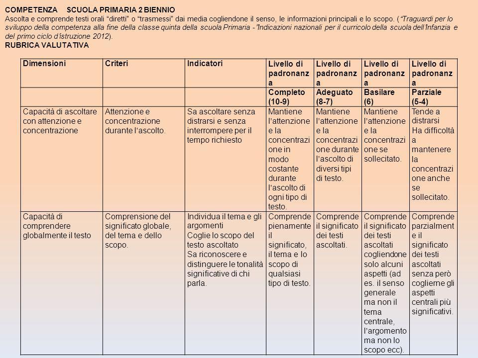 DimensioniCriteriIndicatoriLivello di padronanz a Completo (10-9) Adeguato (8-7) Basilare (6) Parziale (5-4) Capacità di ascoltare con attenzione e co
