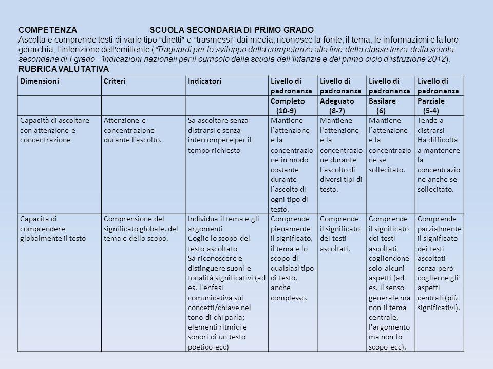 DimensioniCriteriIndicatoriLivello di padronanza Completo (10-9) Adeguato (8-7) Basilare (6) Parziale (5-4) Capacità di ascoltare con attenzione e con