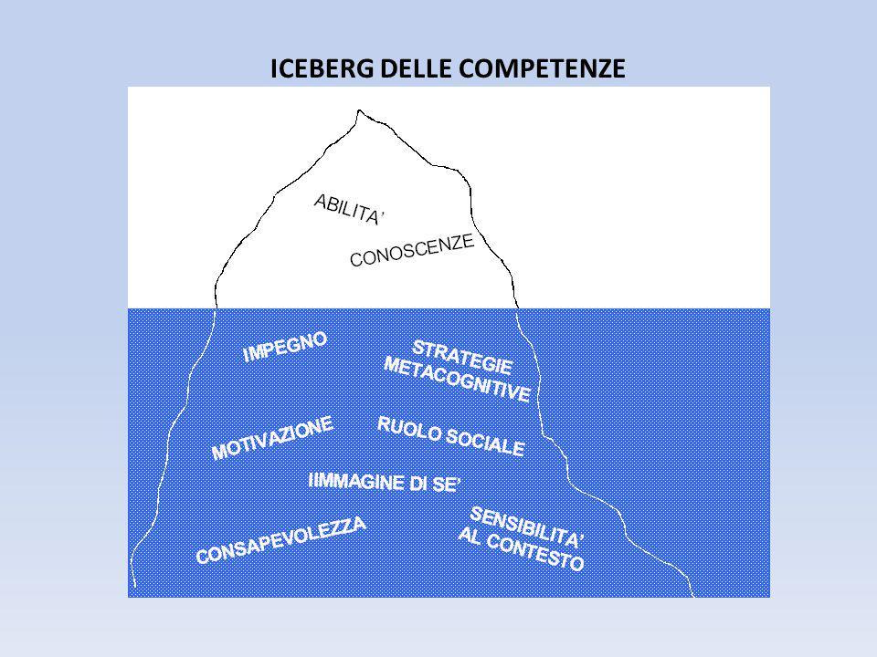 ICEBERG DELLE COMPETENZE
