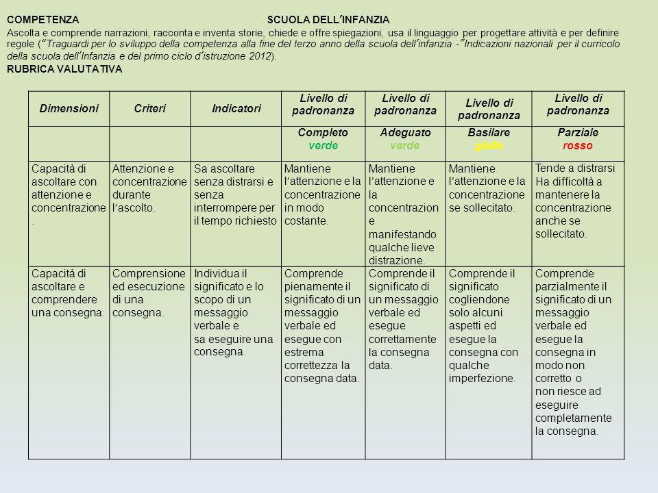 DimensioniCriteriIndicatori Livello di padronanza Completo verde Adeguato verde Basilare giallo Parziale rosso Capacità di ascoltare con attenzione e