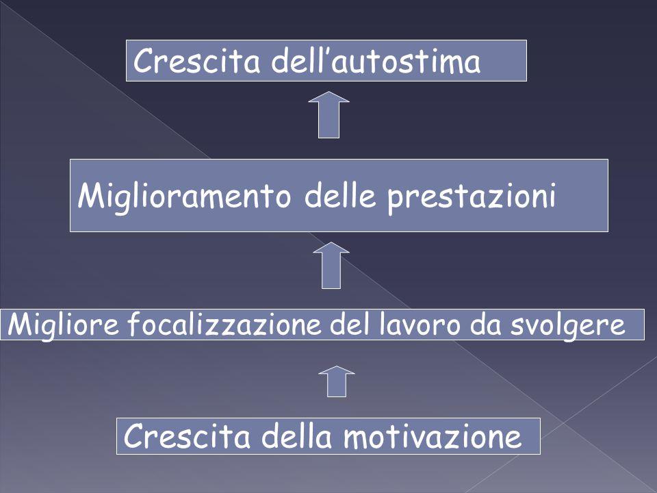 Crescita della motivazione Migliore focalizzazione del lavoro da svolgere Miglioramento delle prestazioni Crescita dell'autostima