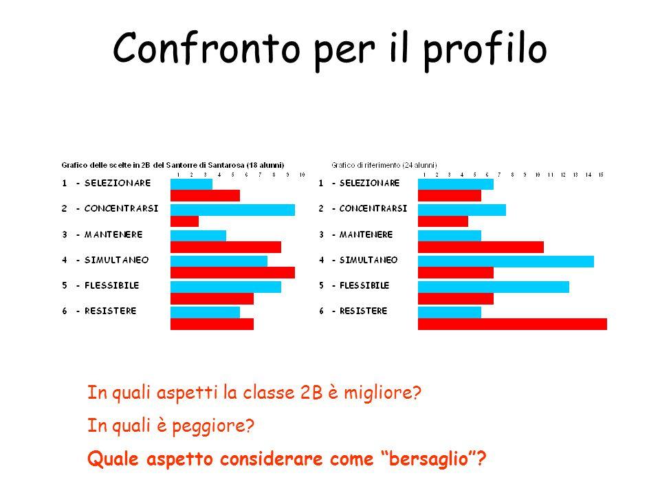 """Confronto per il profilo In quali aspetti la classe 2B è migliore? In quali è peggiore? Quale aspetto considerare come """"bersaglio""""?"""