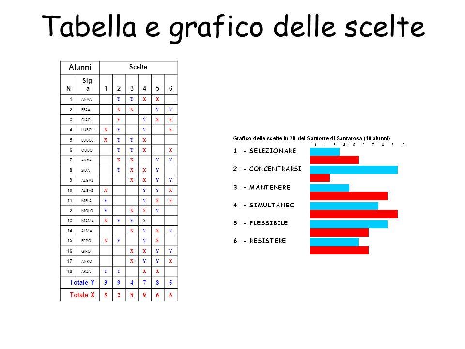 Tabella e grafico delle scelte Alunni Scelte N Sigl a123456 1 ANAA YYXX 2 FEAA XX YY 3 GIAO Y YXX 4 LUBO1 XY Y X 5 LUBO2 XYYX 6 OUBO YYX X 7 ANBA XX YY 8 SIDA YXXY 9 ALGA1 XXYY 10 ALGA2 X YYX 11 MELA Y YXX 2 MOLO Y XXY 13 MAMA XYYX 14 ALMA XYXY 15 FRPO XY YX 16 GIRO XXYY 17 ANRO XYYX 18 ARZA YY XX Totale Y 394785 Totale X 528966