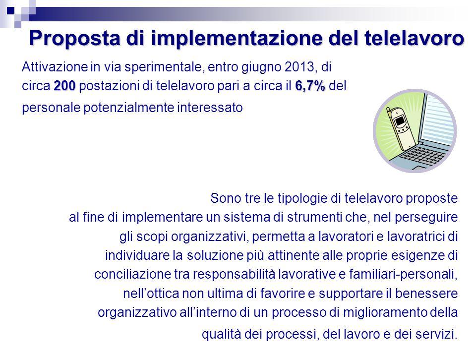 Proposta di implementazione del telelavoro 2006,7% Attivazione in via sperimentale, entro giugno 2013, di circa 200 postazioni di telelavoro pari a ci
