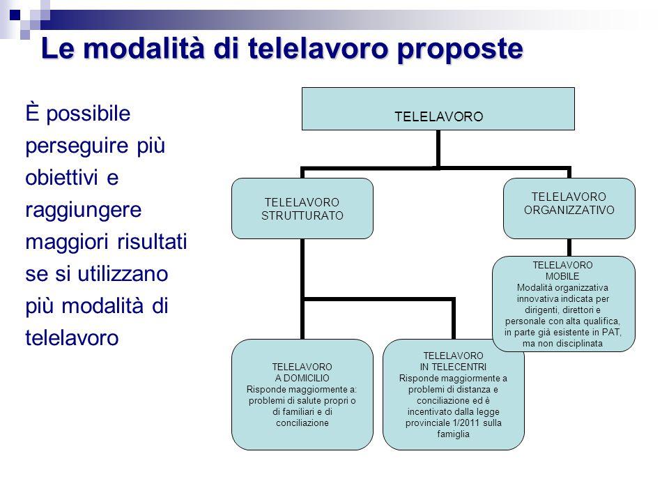 Le modalità di telelavoro proposte È possibile perseguire più obiettivi e raggiungere maggiori risultati se si utilizzano più modalità di telelavoro T