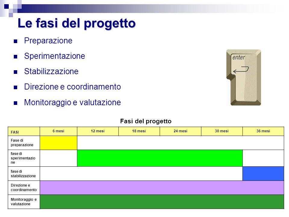 Le fasi del progetto Preparazione Sperimentazione Stabilizzazione Direzione e coordinamento Monitoraggio e valutazione Fasi del progetto FASI 6 mesi12