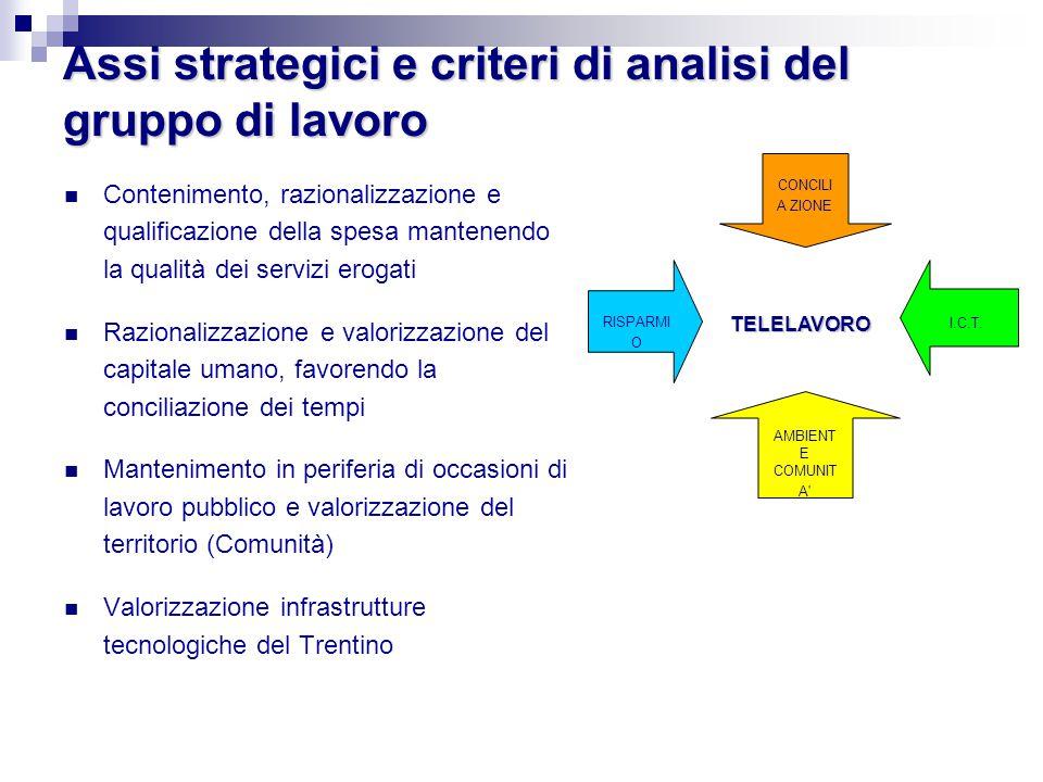 Assi strategici e criteri di analisi del gruppo di lavoro Contenimento, razionalizzazione e qualificazione della spesa mantenendo la qualità dei servi