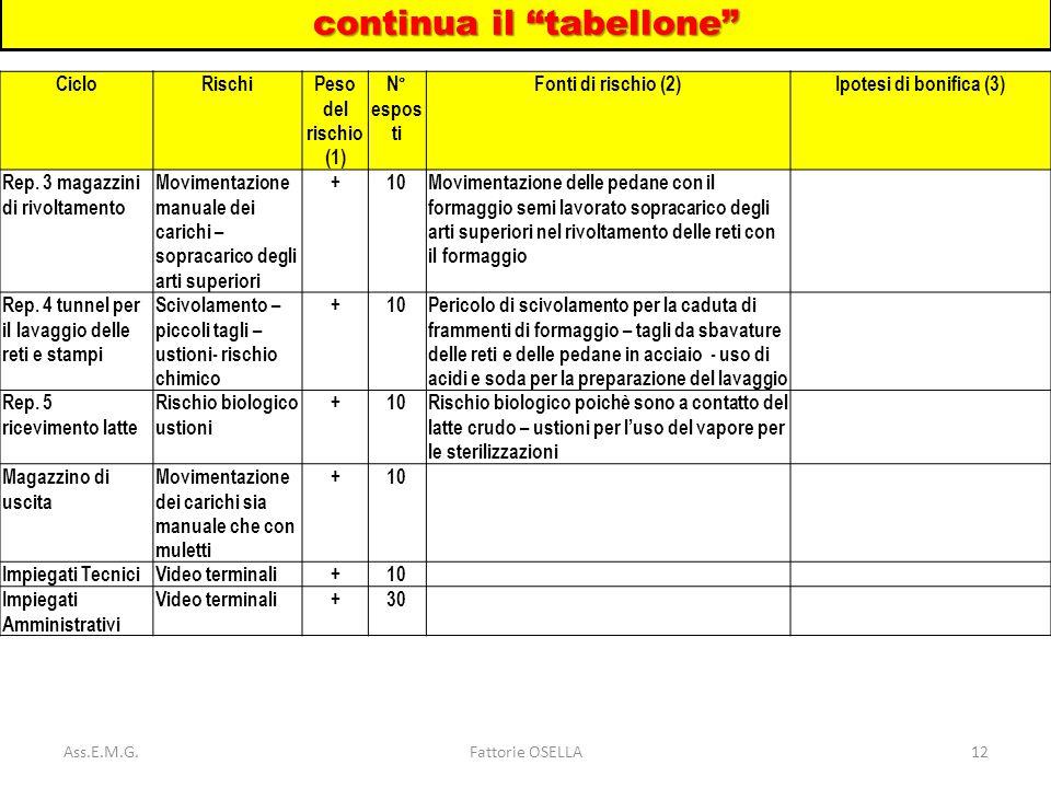 Ass.E.M.G.Fattorie OSELLA12 CicloRischiPeso del rischio (1) N° espos ti Fonti di rischio (2)Ipotesi di bonifica (3) Rep. 3 magazzini di rivoltamento M
