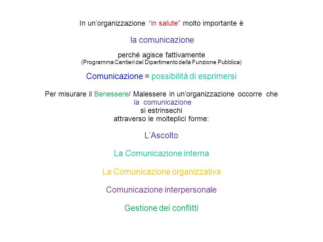 In un'organizzazione in salute molto importante è la comunicazione perché agisce fattivamente (Programma Cantieri del Dipartimento della Funzione Pubblica) Comunicazione = possibilità di esprimersi Per misurare il Benessere/ Malessere in un'organizzazione occorre che la comunicazione si estrinsechi attraverso le molteplici forme: L'Ascolto La Comunicazione interna La Comunicazione organizzativa Comunicazione interpersonale Gestione dei conflitti