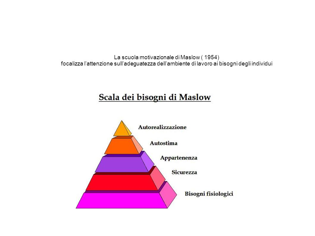 La scuola motivazionale di Maslow ( 1954) focalizza l'attenzione sull'adeguatezza dell'ambiente di lavoro ai bisogni degli individui