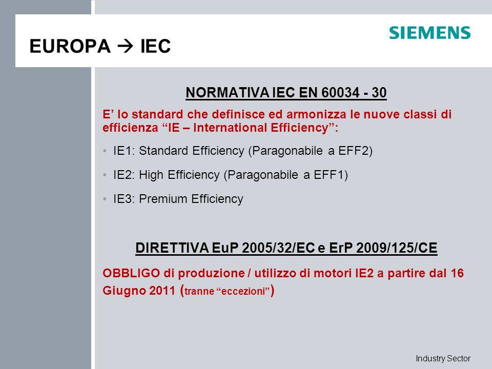 Industry Sector EUROPA  IEC CAMPO D'APPLICAZIONE Motori Asincroni Trifase con rotore a gabbia 50 Hz e 60 Hz Singola velocità Tensione fino a 1000 V Potenza nominale compresa tra 0,75 kW e 375 kW 2, 4 o 6 poli Per servizio continuo