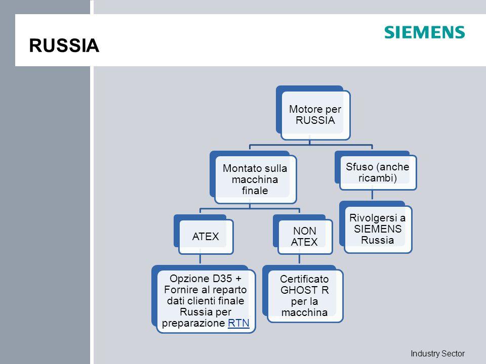 Industry Sector RUSSIA Motore per RUSSIA Montato sulla macchina finale ATEX Opzione D35 + Fornire al reparto dati clienti finale Russia per preparazio