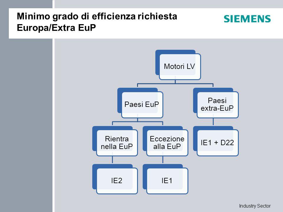 Industry Sector USA, CANADA - EISA DIRETTIVA EISA (Energy Independence and Security Act) In vigore dal 19 Dicembre 2010, sostituisce l' EPAct fissando nuovi requisiti di rendimento minimo dei motori: NEE: NEMA Energy Efficient (IE2) NPE: NEMA Premium Efficient (simile IE3) CAMPO D'APPLICAZIONE Motori trifase a 2,4,6,8 poli, anche per zone esplosive Potenze comprese tra 1 e 500 HP Le opzioni D30 (NEMA), D31 (UL), D40 (CSA) non sono più sufficienti per certificare un motore destinato al mercato americano, la EISA ha la precedenza.