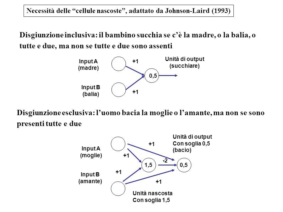 Necessità delle cellule nascoste , adattato da Johnson-Laird (1993) Disgiunzione inclusiva: il bambino succhia se c'è la madre, o la balia, o tutte e due, ma non se tutte e due sono assenti Disgiunzione esclusiva: l'uomo bacia la moglie o l'amante, ma non se sono presenti tutte e due Input A (moglie) Input B (amante) 1,5 Unità nascosta Con soglia 1,5 Unità di output Con soglia 0,5 (bacio) 0,5 -2 +1 Input A (madre) Input B (balia) Unità di output (succhiare) 0,5 +1
