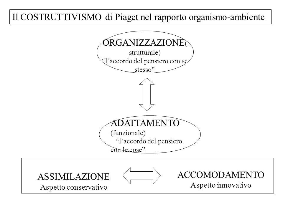 Il COSTRUTTIVISMO di Piaget nel rapporto organismo-ambiente ORGANIZZAZIONE ( strutturale) l'accordo del pensiero con se stesso ASSIMILAZIONE Aspetto conservativo ADATTAMENTO (funzionale) l'accordo del pensiero con le cose ACCOMODAMENTO Aspetto innovativo