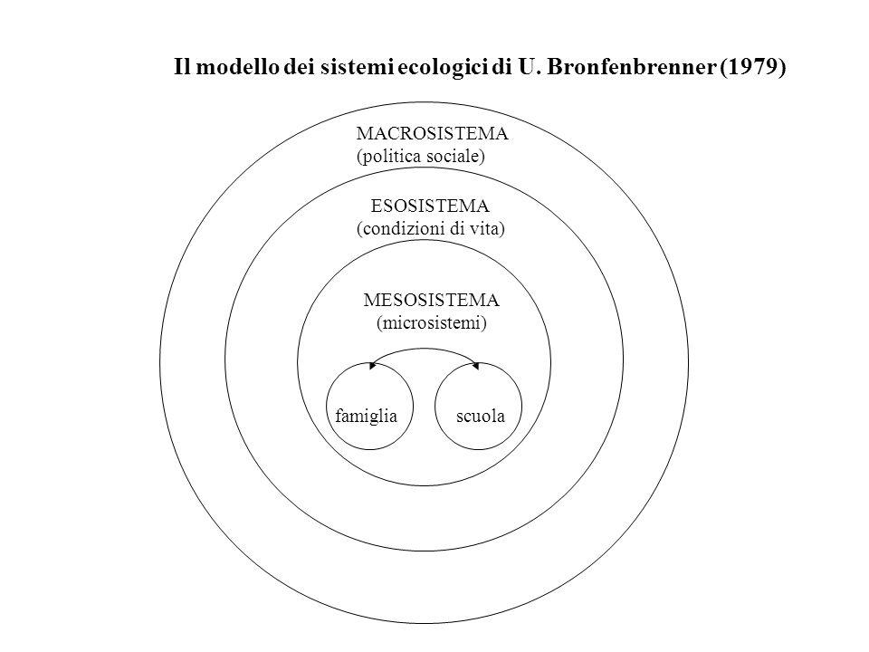 Il modello dei sistemi ecologici di U. Bronfenbrenner (1979) MACROSISTEMA (politica sociale) ESOSISTEMA (condizioni di vita) MESOSISTEMA (microsistemi