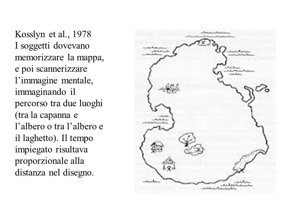Kosslyn et al., 1978 I soggetti dovevano memorizzare la mappa, e poi scannerizzare l'immagine mentale, immaginando il percorso tra due luoghi (tra la