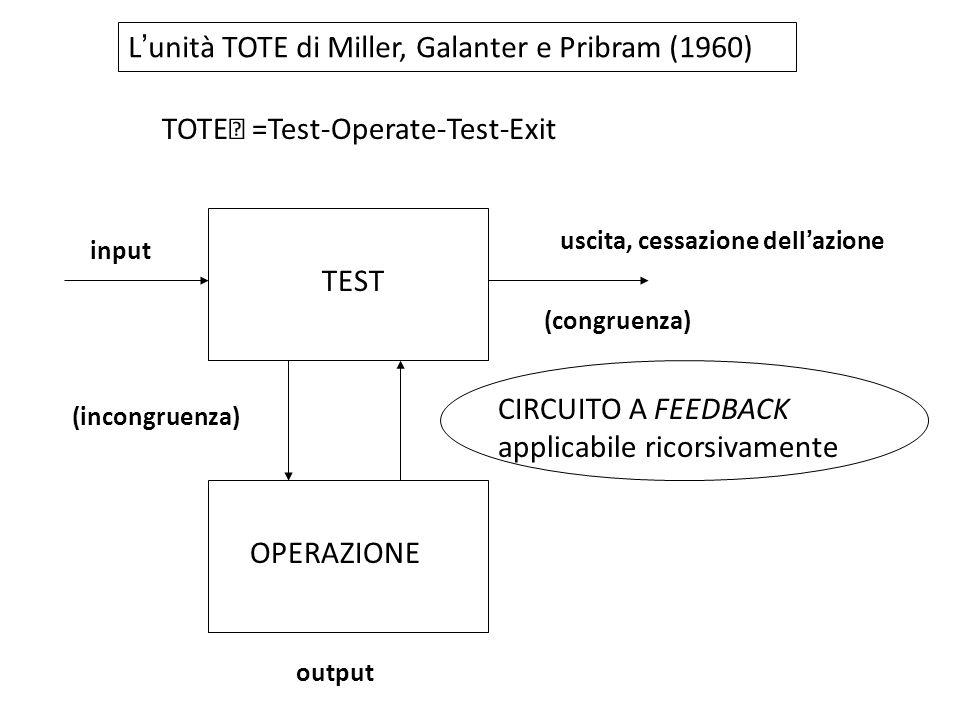 L'unità TOTE di Miller, Galanter e Pribram (1960) TOTE =Test-Operate-Test-Exit TEST OPERAZIONE (incongruenza) (congruenza) CIRCUITO A FEEDBACK applica
