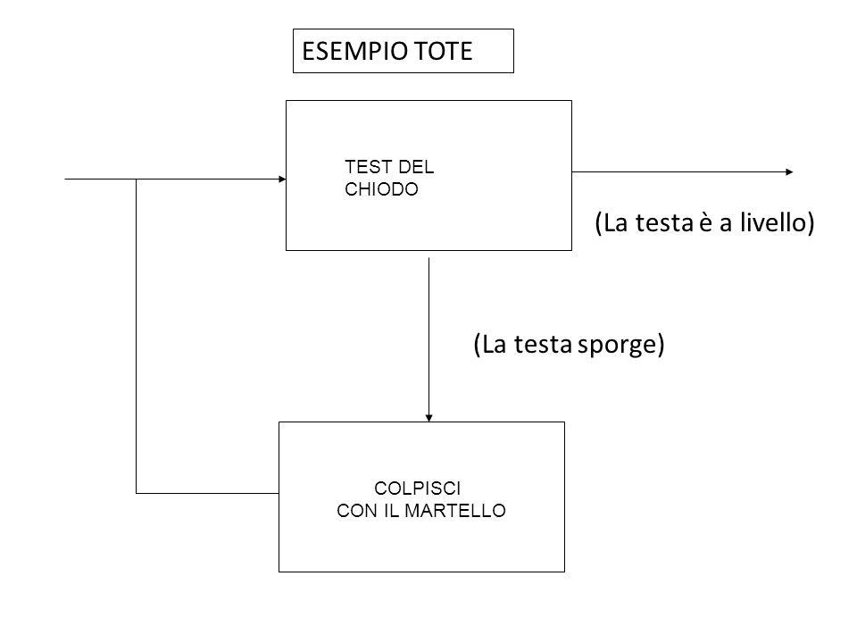 La memoria di lavoro multicomponenziale (Baddeley, 2000) Sistemi fluidi Sistemi cristallizzati Difficoltà del modello a tre componenti: span di memoria per le parole (come interagiscono memoria di lavoro e MLT) e per le cifre (interazione MBT visiva e fonologica).