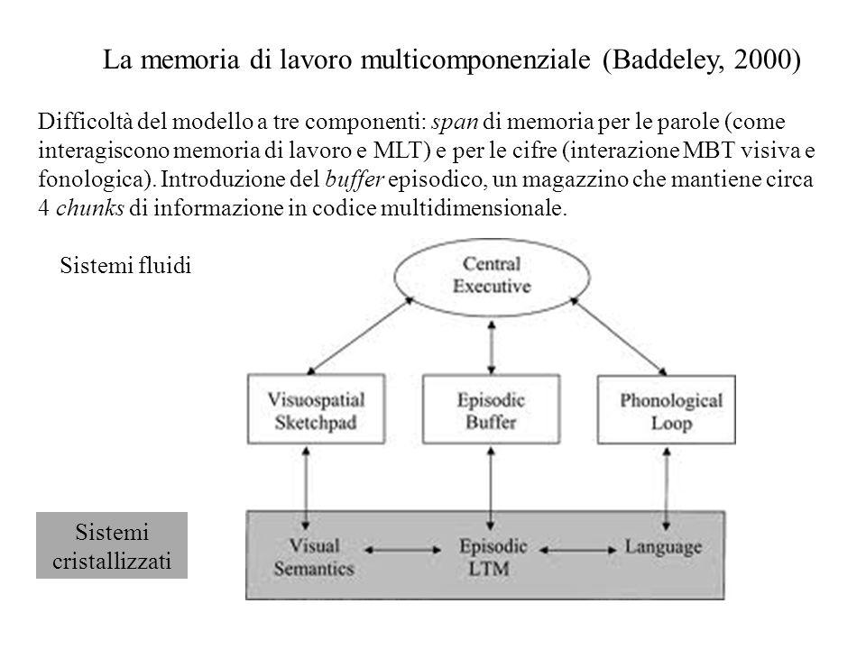 La memoria di lavoro multicomponenziale (Baddeley, 2000) Sistemi fluidi Sistemi cristallizzati Difficoltà del modello a tre componenti: span di memori