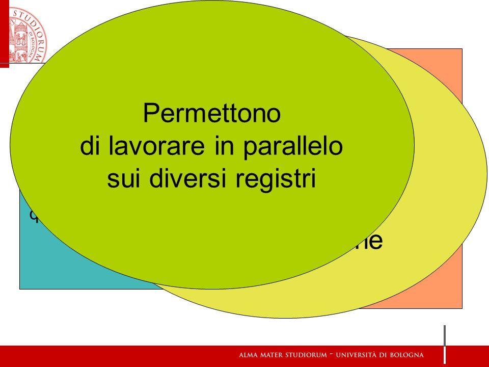 Duval: quattro livelli di comprensione Percettivo Sequenziale Discorsivo Operativo Le figure dei SGD sono pregnanti in tutti i livelli di comprensione